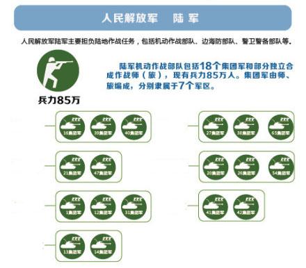 中国人民解放军陆军