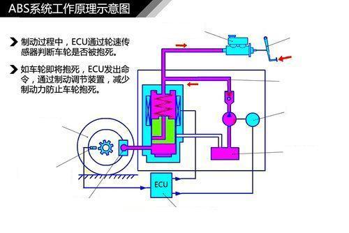 让制动力不变,如果车轮继续抱死,则打开常闭输出电磁阀,这个车轮上的图片